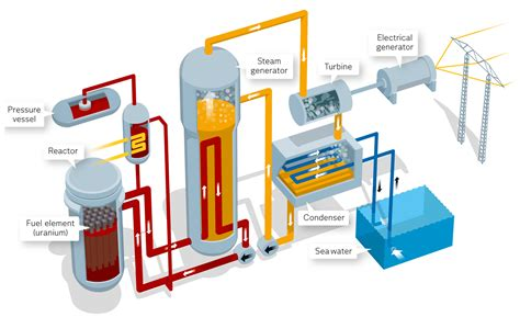 nuclear power how it works vattenfall