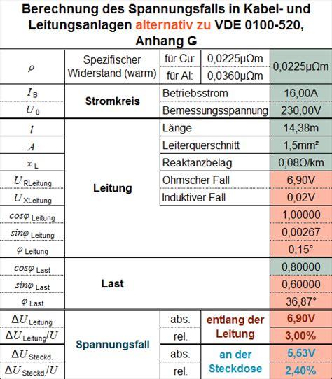 deutsches kupferinstitut spannungsfall