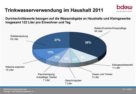 wasserverbrauch deutschland 2016 weltderenergie wie ermittel ich meinen gasverbrauch