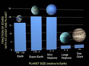 At Least One in Six Stars Has an Earth-sized Planet | NASA