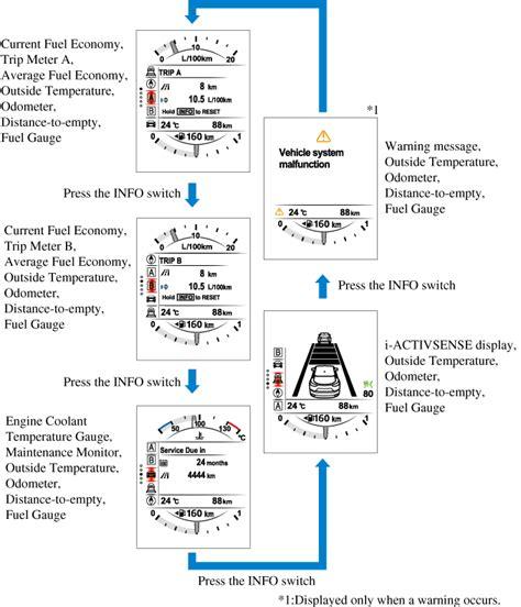 mazda cx 5 check engine light captivating mazda 5 engine coolant diagram gallery best