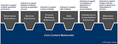 content metamodel