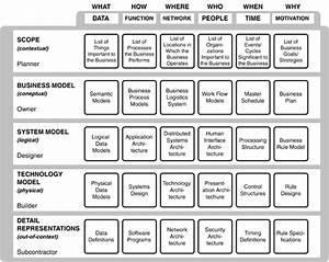 zachman framework images With zachman framework template