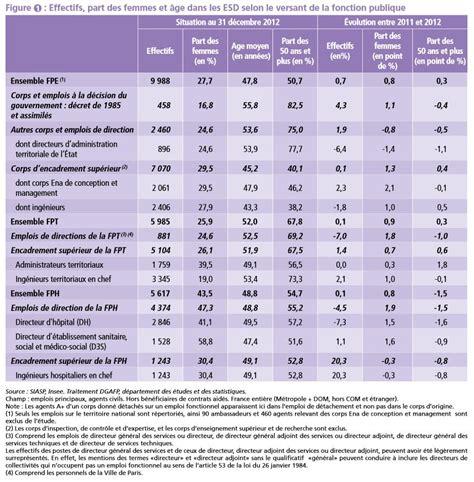cadre a fonction publique encadrement sup 233 rieur de la fonction publique