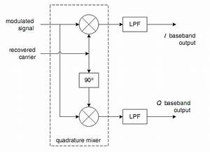 Modulation - Implementing Qpsk Demodulation