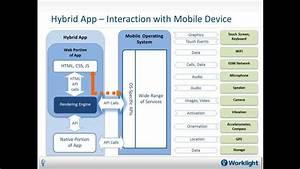 Native Web Or Hybrid Mobile Apps YouTube