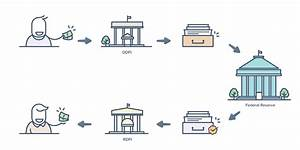 Freelance Payment Options  Ach Vs  Wire Transfer Vs