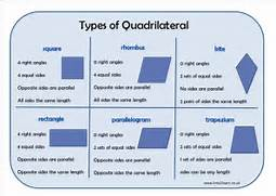 Draw the Types of Quad...Types Of Quadrilaterals