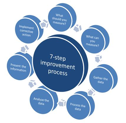 Continual Service Improvement Is The 7step Improvement