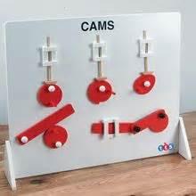 eccentric cam mechanisms starter