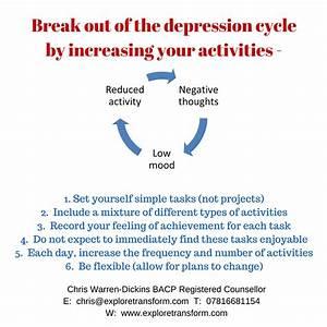 Depression Cycle  Ruminative Thinking