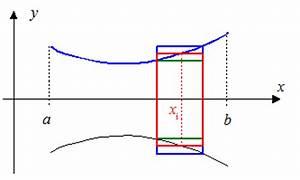 Rotationskörper Volumen Berechnen : anwendungen des integrals ~ Themetempest.com Abrechnung