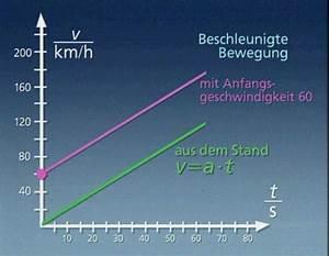 Beschleunigung Berechnen Ohne Zeit : beschleunigte bewegung mit anfangsgeschwindigkeit ~ Themetempest.com Abrechnung
