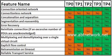 ccna osi model transport layer