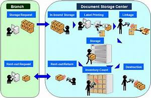 toppan forms delivers critical document management system With bank document management system