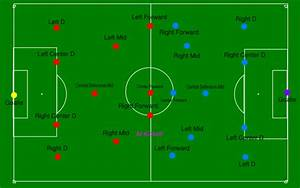 soccer field positions diagram goooaalllll pinterest With soccer team positions template