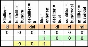 Kubikmeter Berechnen Liter : m leenheter intro 3 stm04k03 ~ Themetempest.com Abrechnung
