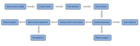 Copper Wire Diagram by How To Make A Copper Wire Granulator Machine Faq
