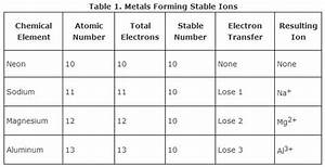 Periodic Table Of Elements With Electron Charges