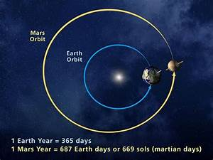 Orbit & Rotation of Earth: Planet Earth's Year, Day, Spin ...
