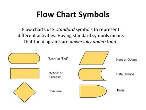 Flowchart Symbols And Their Meanings Flow Chart Symbol Process Diagram Meaning Pdf The Flowchart Tool Reveals Flow Chart Of Types Industries Different Matter Gliffy Offline Sistem Informasi Akuntansi Pembelian Tunai Tissue Task 1 Samples Water In Tableau