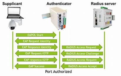 Metel Ieee Authentication 1x Lan L2 Switches