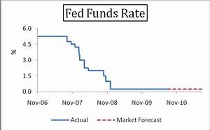 10 Year Bond Chart Daily Us Dollar Rallies Ahead Of Fed Interest Rate Decision