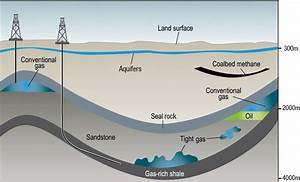 What Is Natural Gas And Where Does It Come From