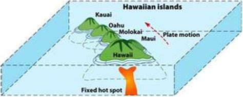 Diagram Of A Hawaiian Volcano by Formation Of Hawaii Timeline Of Plate Tectonics
