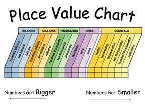 Number Place Value Chart