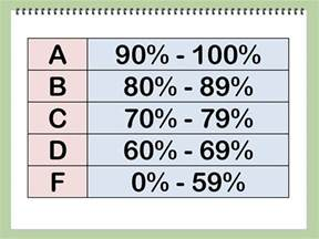 Calculate Test Grading Scale