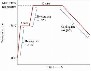 Schematic Reflow Profile  R T  Room Temperature  Maximum