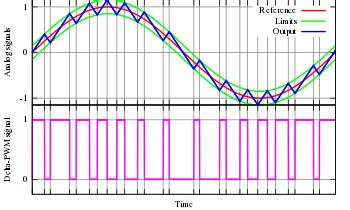 Pulse Width Modulation Wikipedia