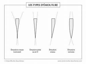 Types De Scie : les types d 39 mouture d 39 un couteau ~ Premium-room.com Idées de Décoration