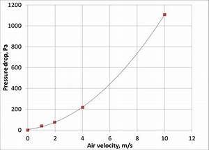 Coolant Pressure Drop Of Hex N1 Vs  Flow Rate  There Is