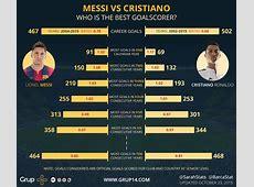 Lionel Messi vs Cristiano Ronaldo Who's the best
