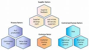 Grouped Dimensions Of Lean Manufacturing