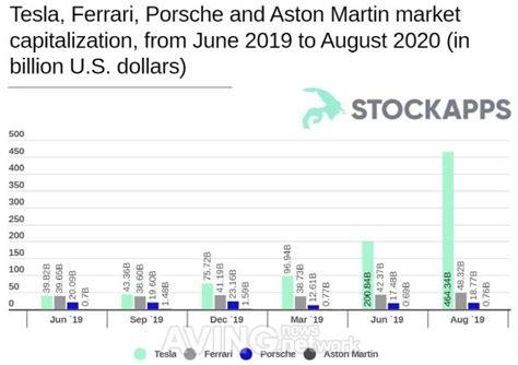 The ferrari market authority since 1976. Tesla Hit Over $460bn in Market Cap, Seven Times More than ...