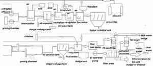 Effluent Flow Chart Layout Of Unique Washing And Dyeing