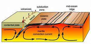 How Are Convection Currents Related To Plate Tectonics