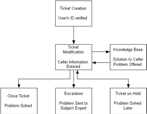 help desk escalation process the rest of this section describes ticket creation