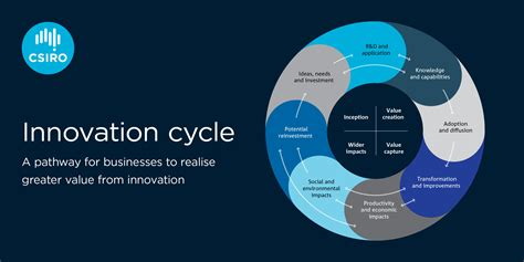 CSIRO identifies key reasons Australian businesses miss ...