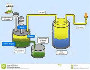 Biogas Cartoons  Illustrations  U0026 Vector Stock Images