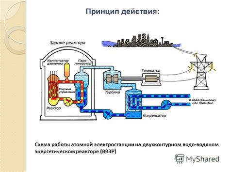 На студопедии вы можете прочитать про принцип действия ядерного реактора. подробнее.