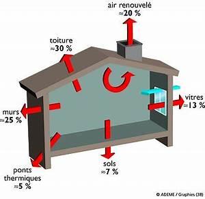Economie D Energie Dans Une Maison : maison et environnement consommations economie d 39 energie dans la maison ~ Melissatoandfro.com Idées de Décoration
