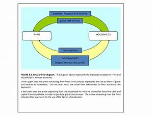 31 In The Circular Flow Diagram Firms Produce