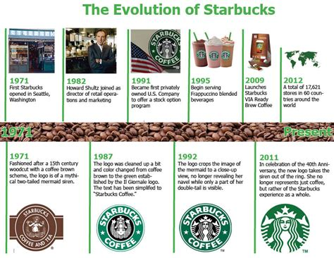 Branding Timeline Integration Coffee Addiction Experiment Different Types Of Explained In Ccd And Tea Ground Emesis Physical Exam Signs Possible Causes Before Death