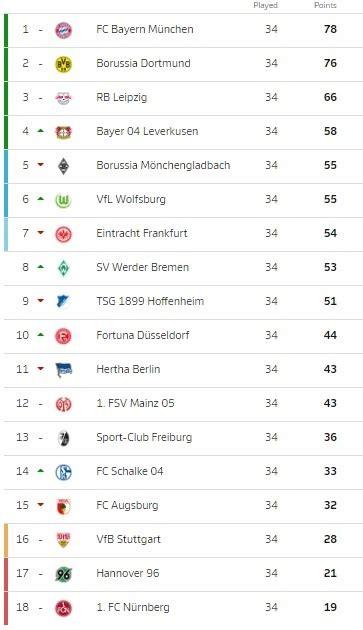 Bundesliga 2020/2021 table, full stats, livescores. Germany Bundesliga 2 Table 201819   Decoration Items Image