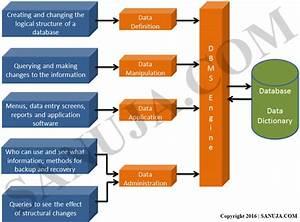 Database Management System For Online Ticket Sales