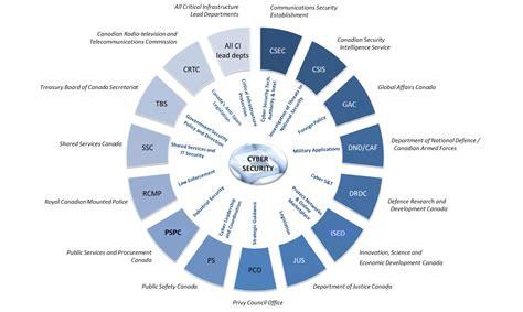 fundamentals  cyber security  canadas ci community